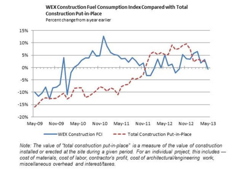 WEX Construction Fuel Consumption Index Compared with Total Construction Put-In-Place (Graphic: Business Wire)