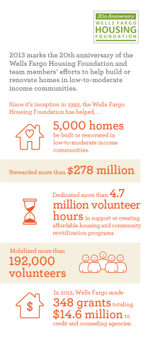 Infographic: 5,000 Wells Fargo volunteer team member builds have occurred since 1993. (Graphic: Business Wire)