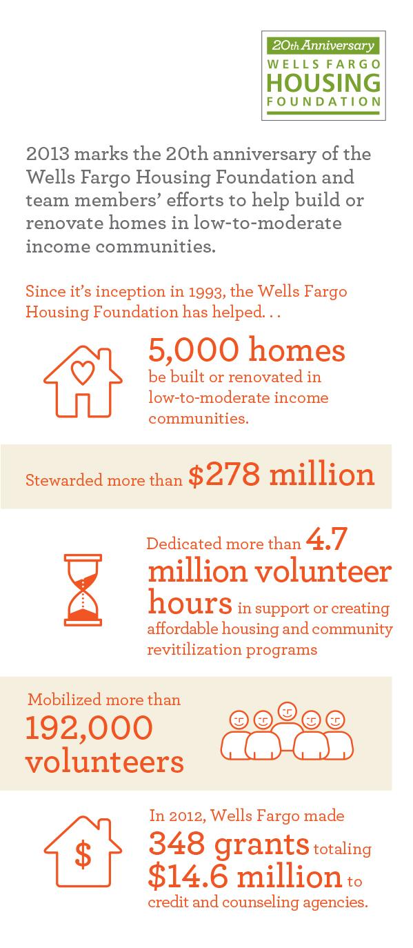 Wells Fargo Housing Foundation Marks 20th Anniversary of