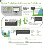 Path to Major Purchases: Digital Tools Enable Consumer Confidence (Graphic: Business Wire)