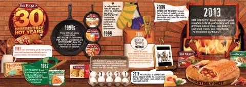 Infographic for Hot Pockets brand sandwiches as they celebrate the biggest relaunch in their 30-year history. (Graphic: Business Wire)