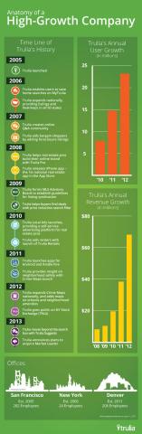 Trulia: Anatomy of a High Growth Company (Infographic: Trulia)