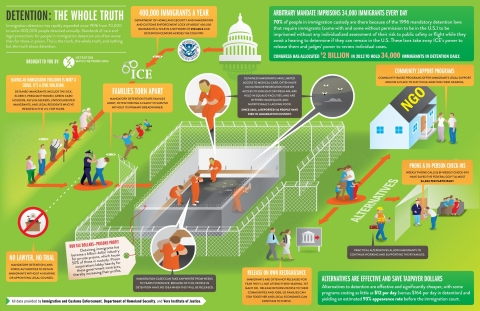 "Detention Watch Network's new infographic series, ""Detention: The Whole Truth,"" illustrates the economic cost, inhumane realities, and devastating consequences of the United States' mandatory detention policies. (Graphic: Business Wire)"