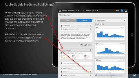 Predictive Publishing (Graphic: Business Wire)
