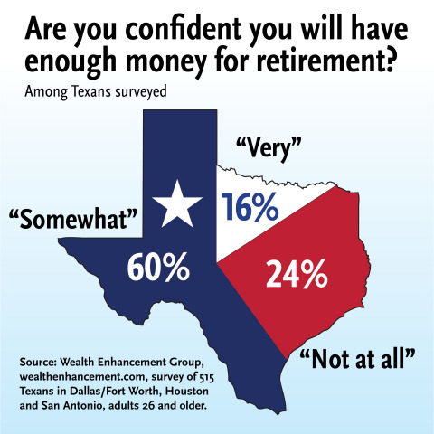 Many residents from Texas' three largest cities are not confident they will have enough money for retirement and plan to work until they are no longer able, according to a new survey by Wealth Enhancement Group, which now offers Accession, a wealth management service for affluent individuals and families in Texas. (Graphic: Wealth Enhancement Group)