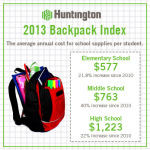 Back-to-school costs for classroom and extracurricular school supplies continue to climb at all grade levels this year, according to the 2013 Huntington Backpack Index issued by Huntington Bank. (Graphic: Business Wire)