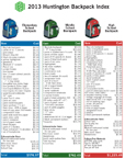 """The 2013 Huntington Backpack Index issued by Huntington Bank charts rising classroom and extracurricular school supply costs based on commonly shared required items among typical schools at each grade level. The trend of """"BYOD,"""" or Bring Your Own Device, creates an even bigger cost jump when added to upper-grade purchases."""