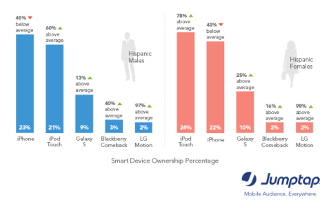 iPhone, iPod Touch Top Devices for Hispanics_Jumptap MobileSTAT (Graphic: Business Wire)