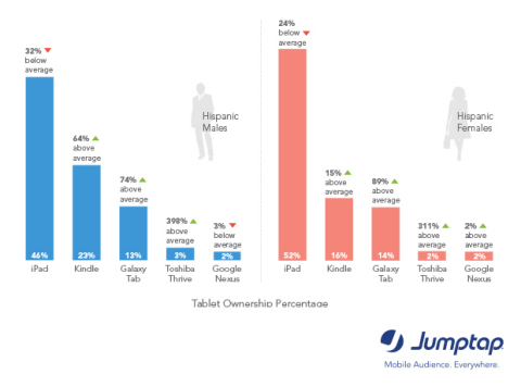 iPad Most Popular Tablet for Hispanics_Jumptap MobileSTAT iPhone, iPod Touch Top Devices for Hispanics_Jumptap MobileSTAT (Graphic: Business Wire)