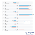 Top Mobile Content Channels for Hispanics_Jumptap MobileSTAT iPhone, iPod Touch Top Devices for Hispanics_Jumptap MobileSTAT (Graphic: Business Wire)