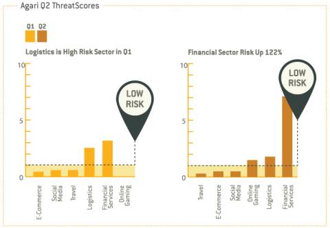 Agari Q2 ThreatScores (Graphic: Business Wire)