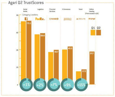 Agari Q2 TrustScores (Graphic: Business Wire)