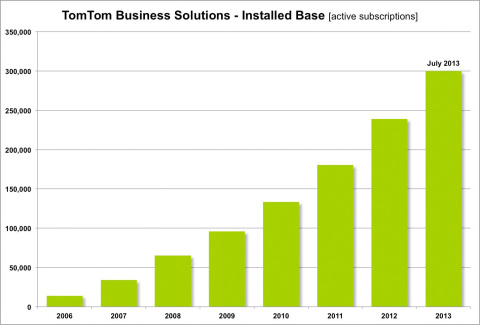TomTom Business Solutions Installed Base (Graphic: Business Wire)