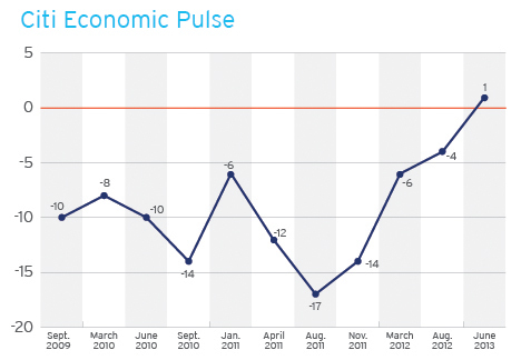 Consumer Sentiment Reaches Highest Point in Five Years as Citi Economic Pulse Enters Positive Territory for First Time (Graphic: Business Wire)