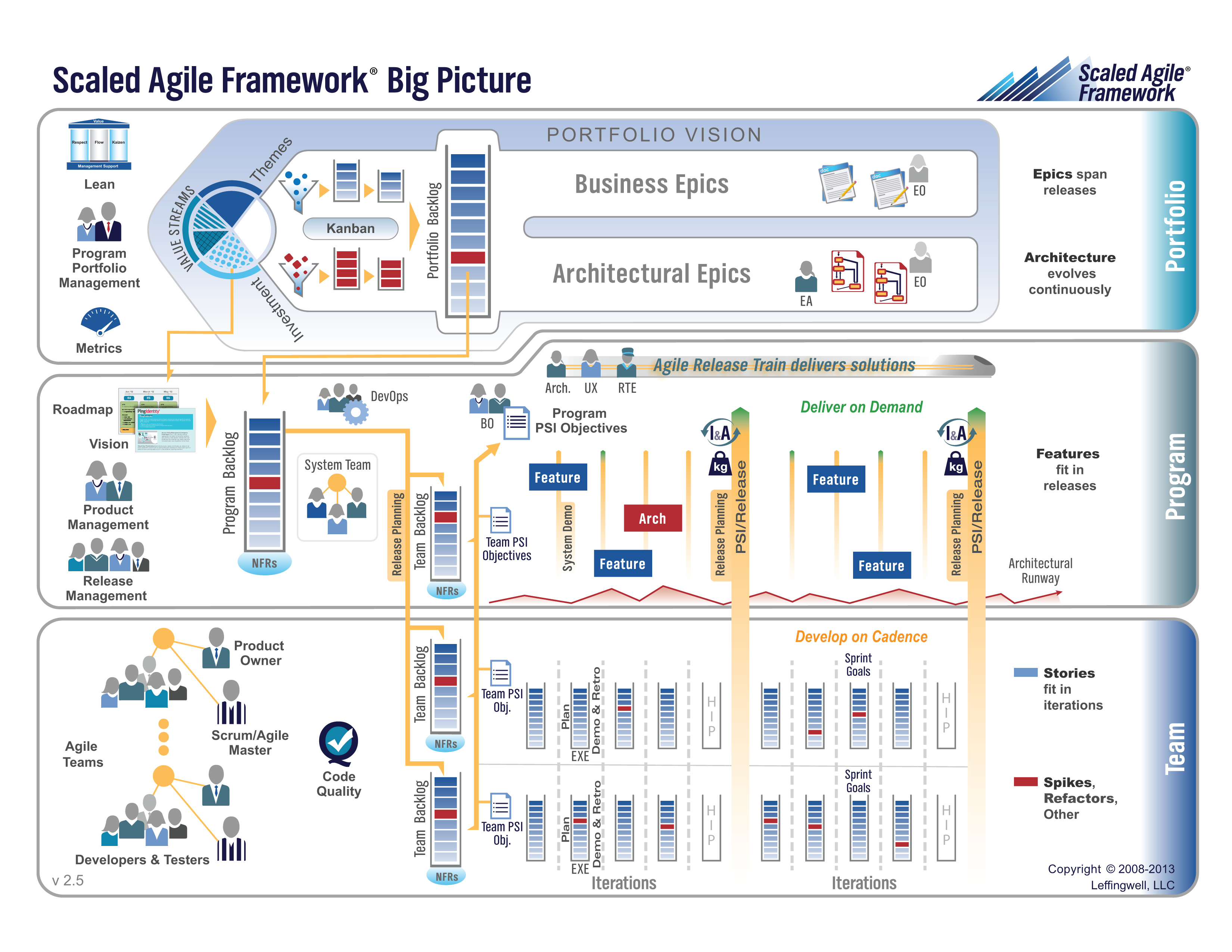 process flow diagram vs value stream map announcing a new release of the scaled agile framework  announcing a new release of the scaled agile framework