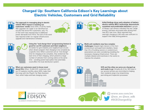 Southern California Edison's white paper shares insights from its electric vehicle readiness program. (Graphic: Business Wire)