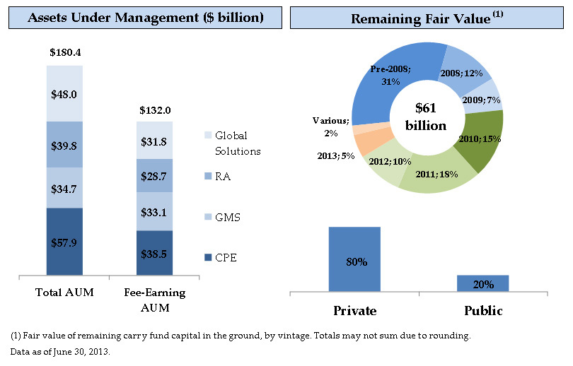The Carlyle Group Announces Second Quarter 2013 Financial