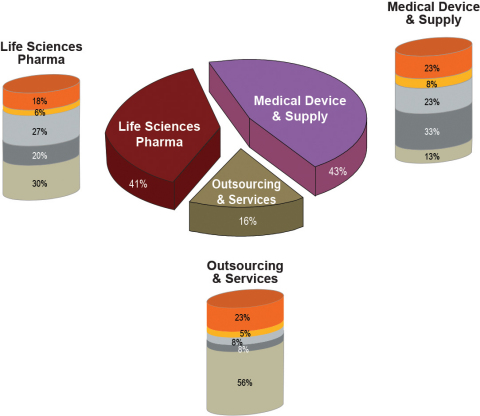 Q2 2013 Life Sciences Hiring Index data by Sector (Photo: Business Wire)