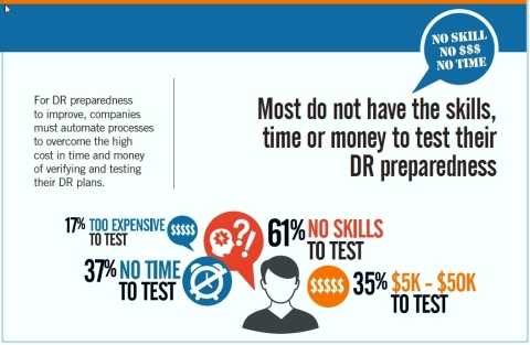 Time, Skills and Money are Prohibiting Proper Disaster Recovery Testing and Implementation: Major Concern When Outages Cost Upwards of $5,000 per Minute (Graphic: Business Wire)