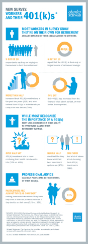 NEW SURVEY: WORKERS AND THEIR 401(K)s (Infographic provided by Schwab)