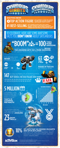 Skylanders Success Infographic (Graphic: Business Wire)