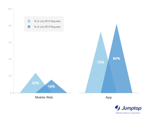 Apps Continue to Dominate the Mobile World via Jumptap August MobileSTAT (Graphic: Business Wire)