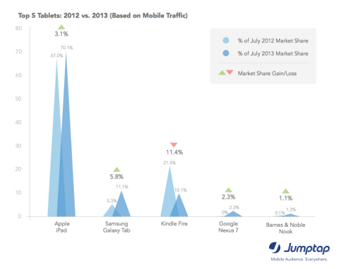 Kindle Fire Share Drops via Jumptap August MobileSTAT (Graphic: Business Wire)