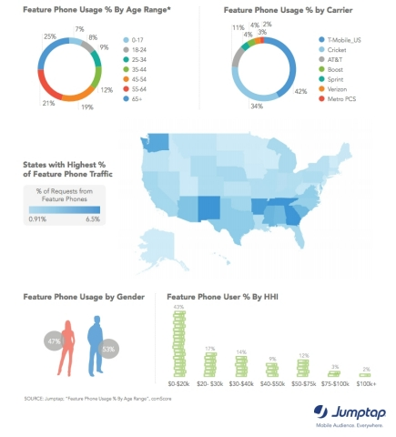 Feature Phone Users Tend to Be Southern, Older via Jumptap August MobileSTAT (Graphic: Business Wire)