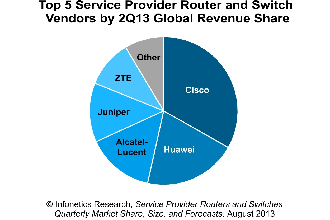Infonetics: Carrier Router/Switch Market Roars Back in 2Q13; Europe ...