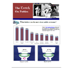 Chart: The Kvetch On Potties