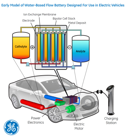 Conceptual design of a water-based flow battery GE scientists are researching as part of ARPA-E's RANGE program. This battery could be one-fourth the cost of current car batteries, and could nearly triple the distance electric vehicles could travel on a single charge. (Graphic: Business Wire)