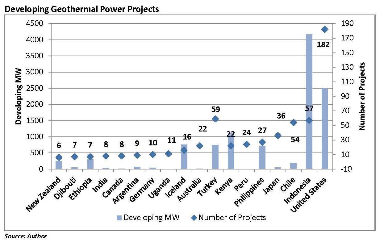 """Countries with six or more developing projects are listed along with the respective number of geothermal MW planned in the country. Indonesia is the leader with almost 4,500 MW of developing resource, while the U.S. leads """"Number of Projects"""" with 182 prospects and projects that are in some stage of completion. (Graphic: Business Wire)"""