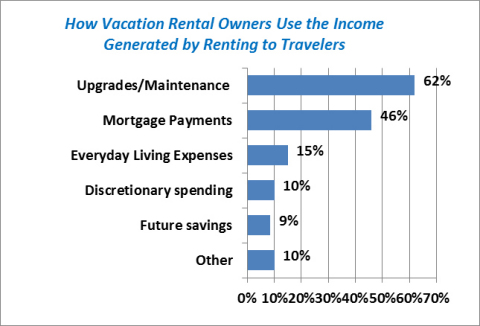 Vacation Home Owners Reinvesting Their Rental Income (Graphic: Business Wire)