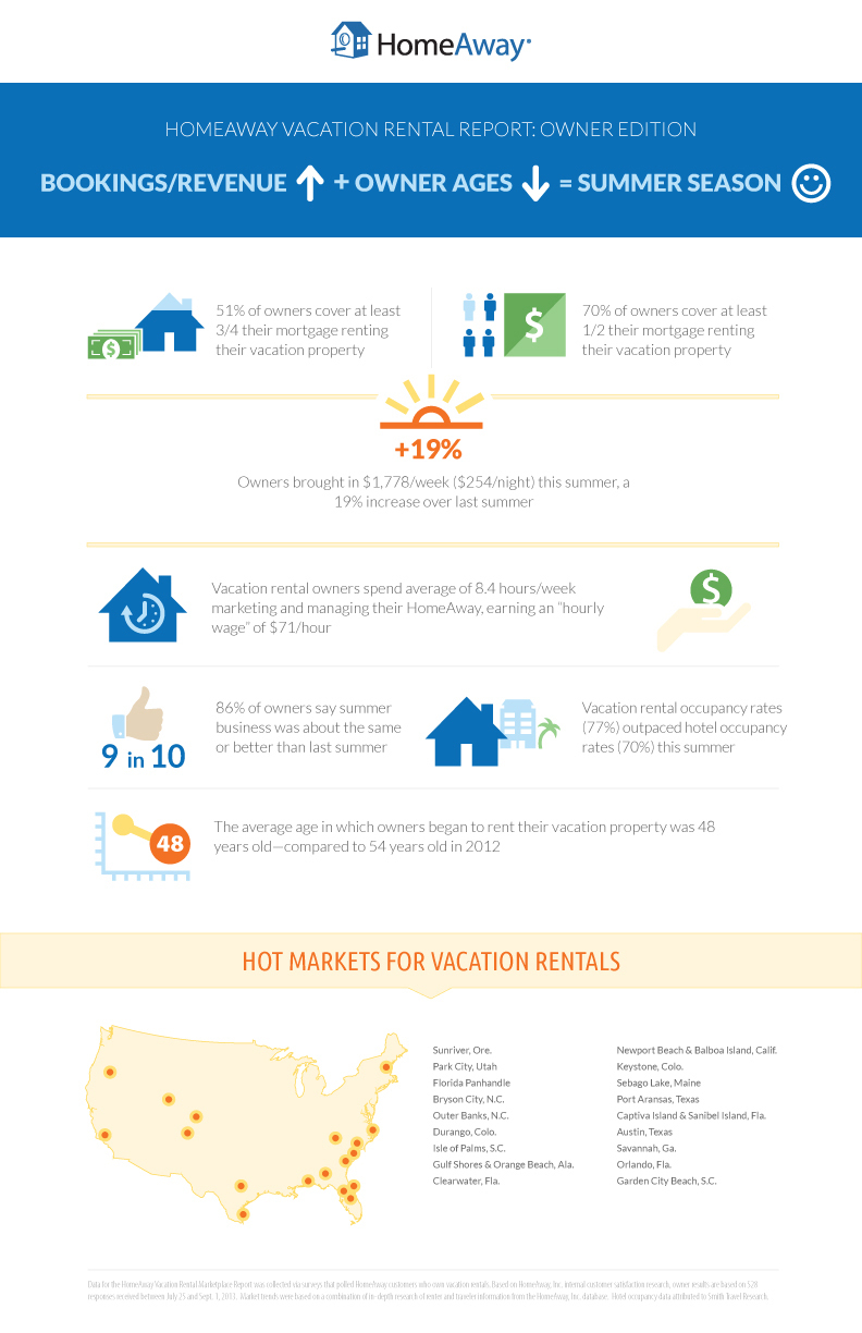 Vacation Rental Performance Remains Strong Homeaway Vacation Rental