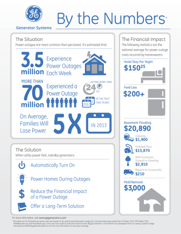 This GE Generator Systems infographic compiles figures and costs commonly associated with residential power outages. (Graphic: Briggs & Stratton Corp.)