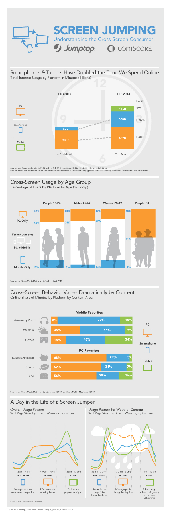 Jumptap & comScore Screen Jumping Study Infographic (Graphic: Business Wire)