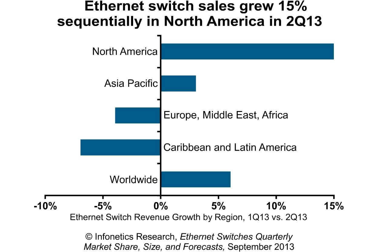 infonetics north america salvages ethernet switch market in 2q13 rh  businesswire com ethernet switch cable wiring
