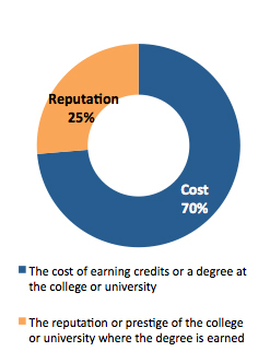 Two factors that people might consider when selecting a college or university for a continuing education degree. Which would be more important to you when selecting a college or university? (Graphic: Business Wire)