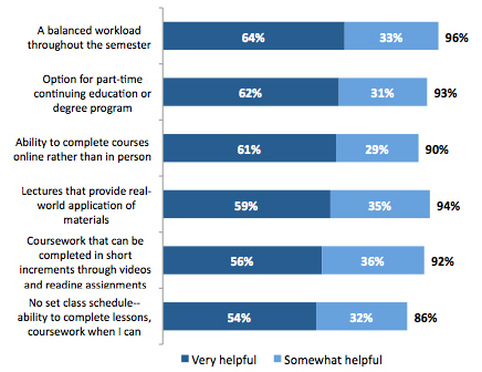 Factors to Help Students Complete Continuing Education (Graphic: Business Wire)