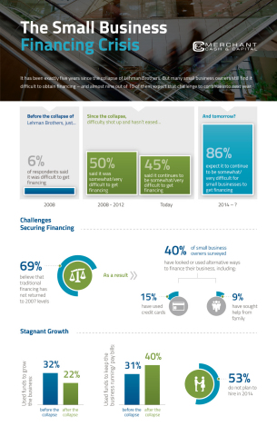 The Small Business Financing Crisis (Graphic: Business Wire)