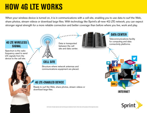 According to a recent IDC survey, email, social networking and web browsing – all through your phone's network, like 4G LTE – remains to be the top three types of applications that Americans use on their smartphone.* So how does 4G LTE work? Footnote: *Report from IDC's 2013 Consumer Devices Survey, Part 1: U.S. Results (doc #242570, August 2013) (Photo: Sprint)