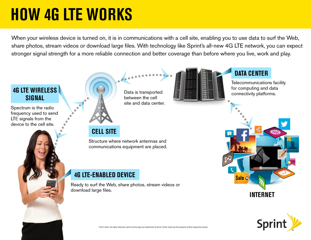 Sprint Turns on More 4G LTE Markets, Expands LTE Coverage
