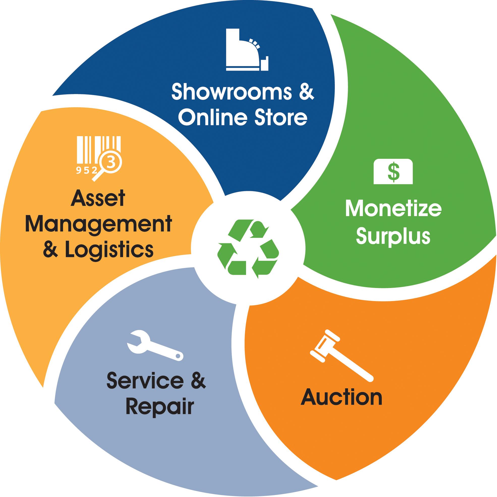 BioSurplus To Host First-Ever All-Warranty Lab Equipment