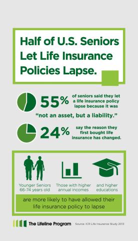 Half of U.S. Seniors Let Life Insurance Policies Lapse (Graphic: The Lifeline Program)