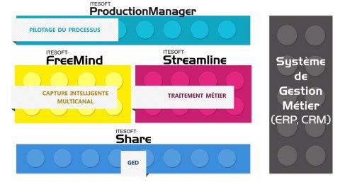 Offre ITESOFT d'optimisation des processus métiers (Photo: Business Wire)