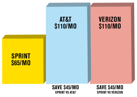 Single Line Smartphone Comparisons (Graphic: Sprint)