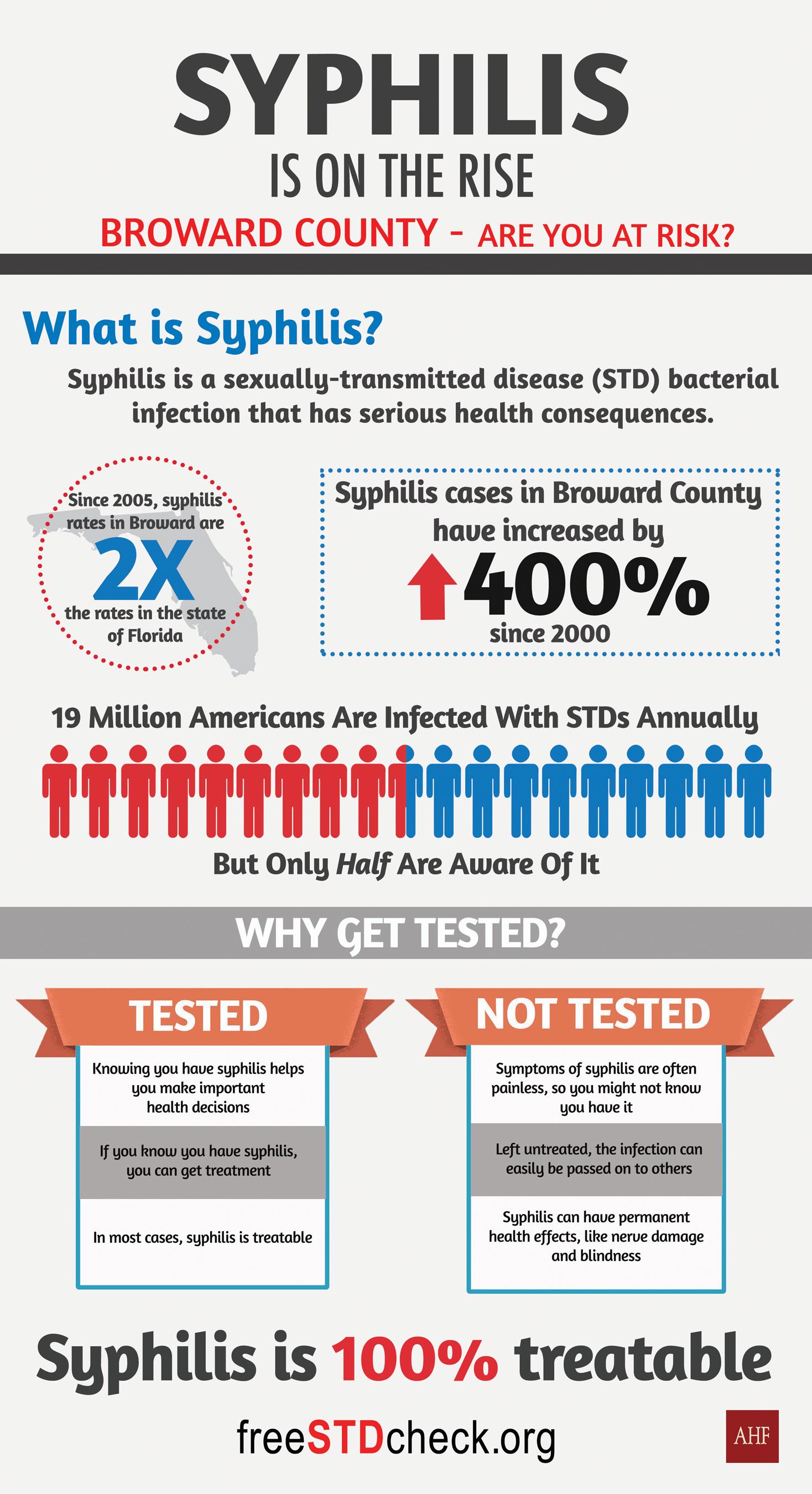 AHF: Broward's High Syphilis Rate Spurs Educational Mailer ...