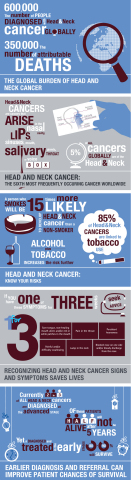 Handy visual information on head and neck cancer (Graphic: Business Wire)