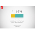 66% of all marketers think companies won't succeed unless they have a digital marketing approach (Graphic: Business Wire)