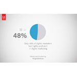 Only 48% of digital marketers feel highly proficient in digital marketing (Graphic: Business Wire)